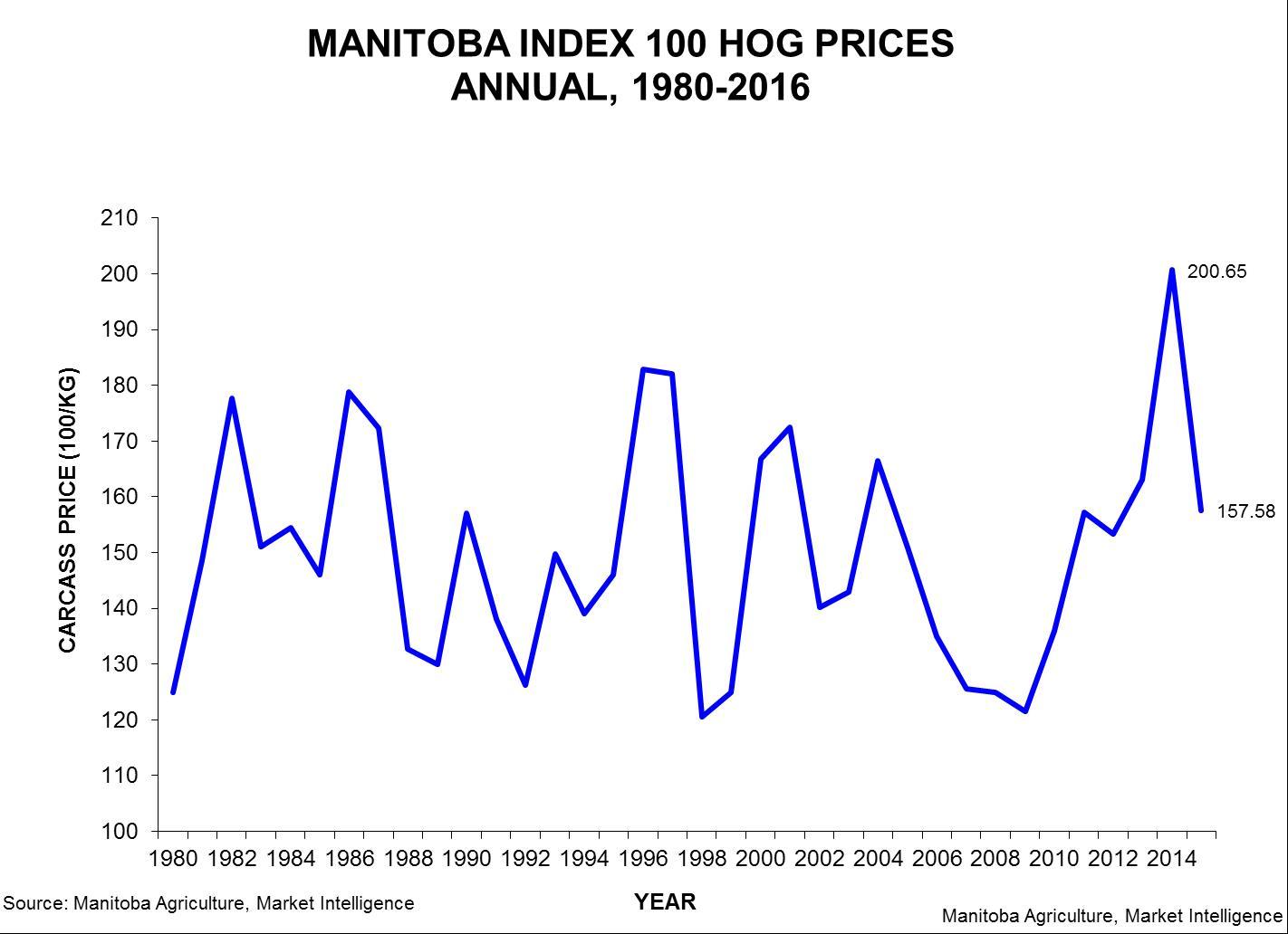 Manitoba Index 100 Hog Prices