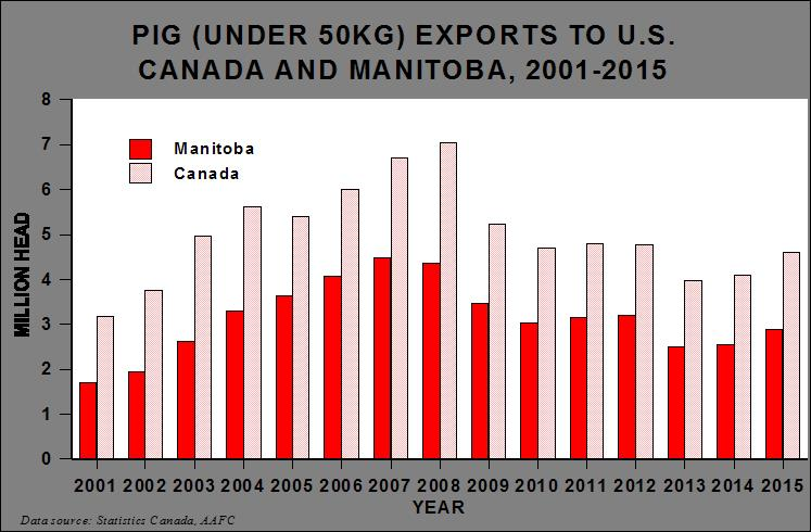 Pigs under 50kg exports to the United States